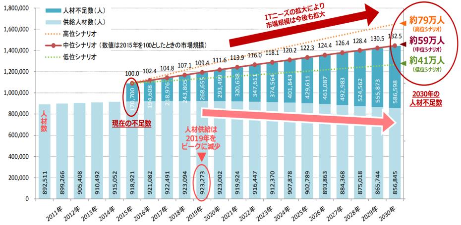 経済産業省によるIT人材不足の将来推計 (2015年予測)